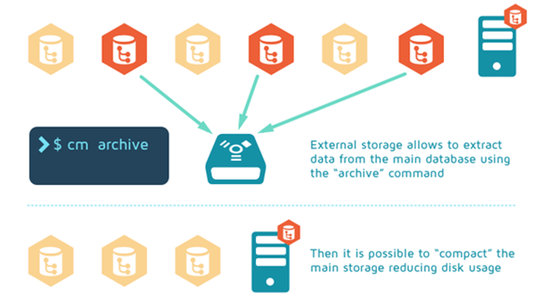 How archive command works