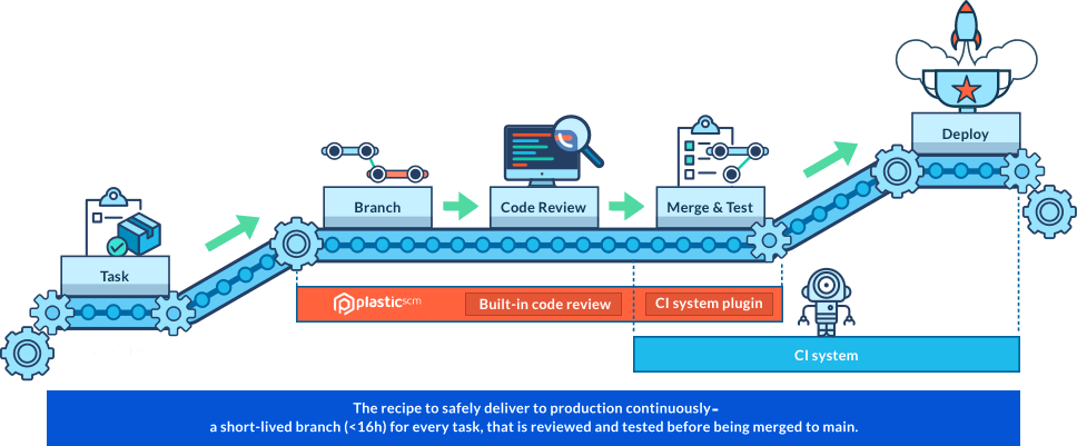 A full DevOps cycle with task branches + code review and C