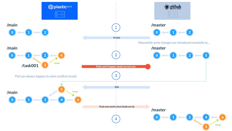 Plastic SCM - GitSync
