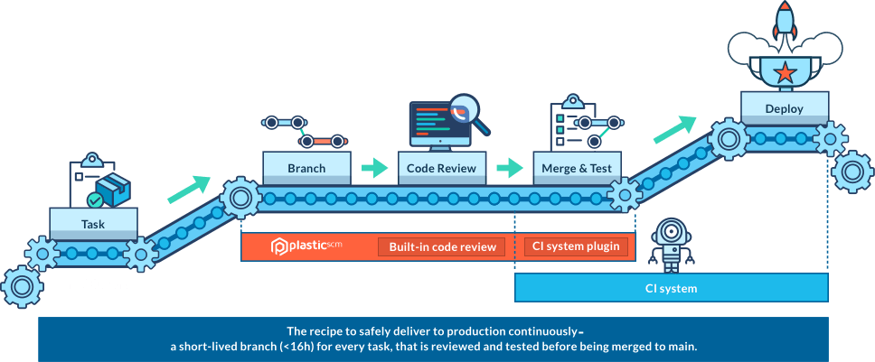 Orchestrate DevOps from version control