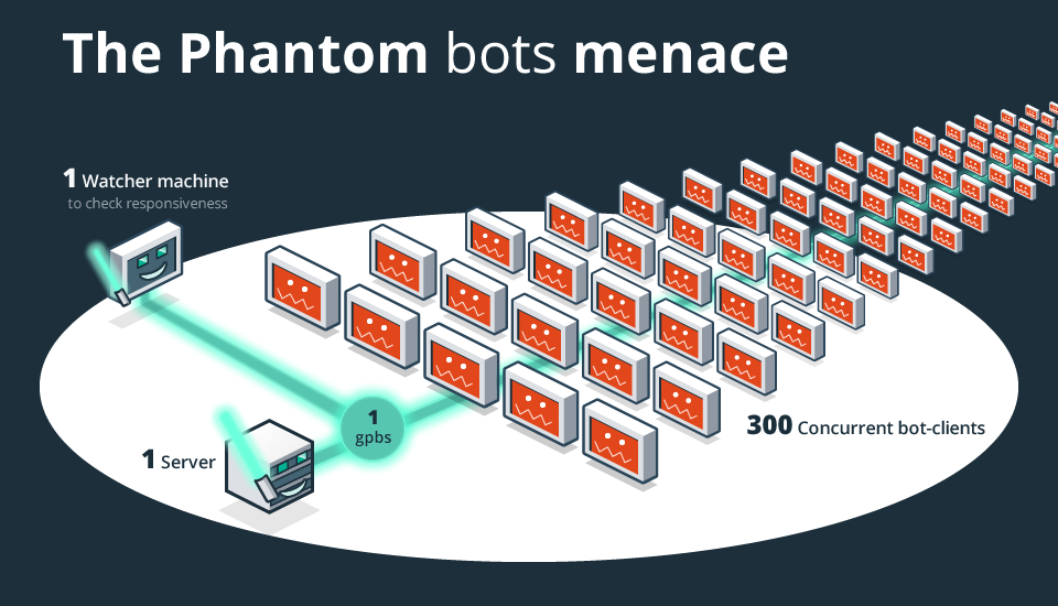 Phantom bots menace